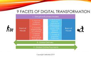 digital transformation LILY