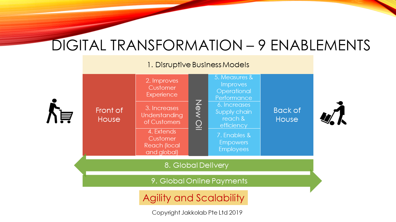 Digital transformation enablers front of house back of house disruptive business models data new oil agility scalability