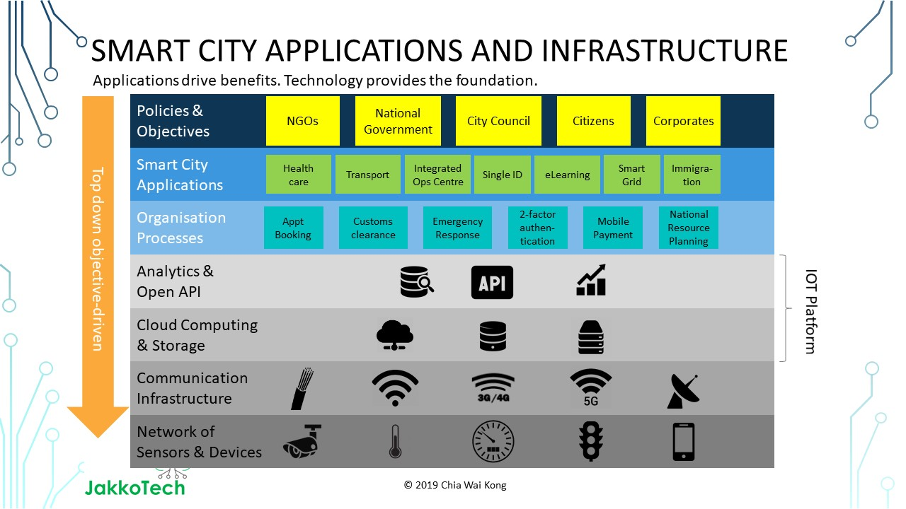 Smart City Applications and 5G Infrastructure